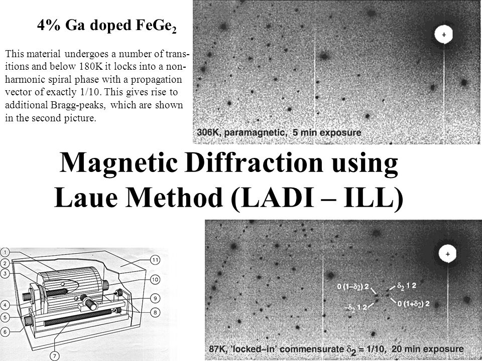 Magnetic Diffraction using Laue Method (LADI – ILL) 4% Ga doped FeGe 2 This material undergoes a number of trans- itions and below 180K it locks into a non- harmonic spiral phase with a propagation vector of exactly 1/10.