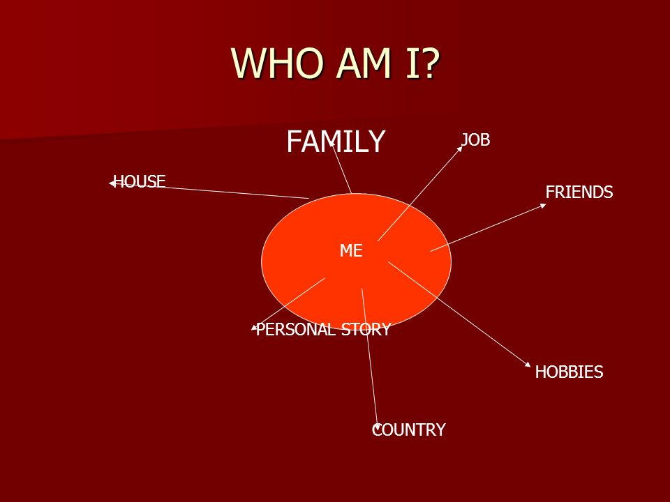 WHO AM I FAMILY ME JOB HOBBIES HOUSE COUNTRY FRIENDS PERSONAL STORY