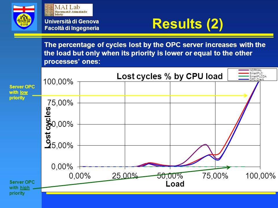 Università di Genova Facoltà di Ingegneria Results (2) The percentage of cycles lost by the OPC server increases with the the load but only when its priority is lower or equal to the other processes ones: Server OPC with high priority Server OPC with low priority