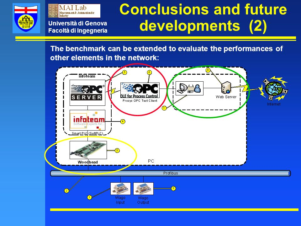 Università di Genova Facoltà di Ingegneria Conclusions and future developments (2) The benchmark can be extended to evaluate the performances of other elements in the network:
