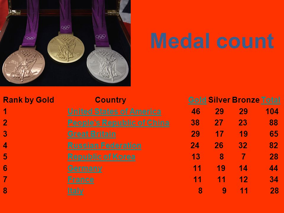 Medal count Rank by Gold Country Gold Silver Bronze Total 1 UUnited States of America 46 29 29 104 2 PPeople s Republic of China 38 27 23 88 3 GGreat Britain 29 17 19 65 4 RRussian Federation 24 26 32 82 5 RRepublic of Korea 13 8 7 28 6 GGermany 11 19 14 44 7 FFrance 11 11 12 34 8 IItaly 8 9 11 28