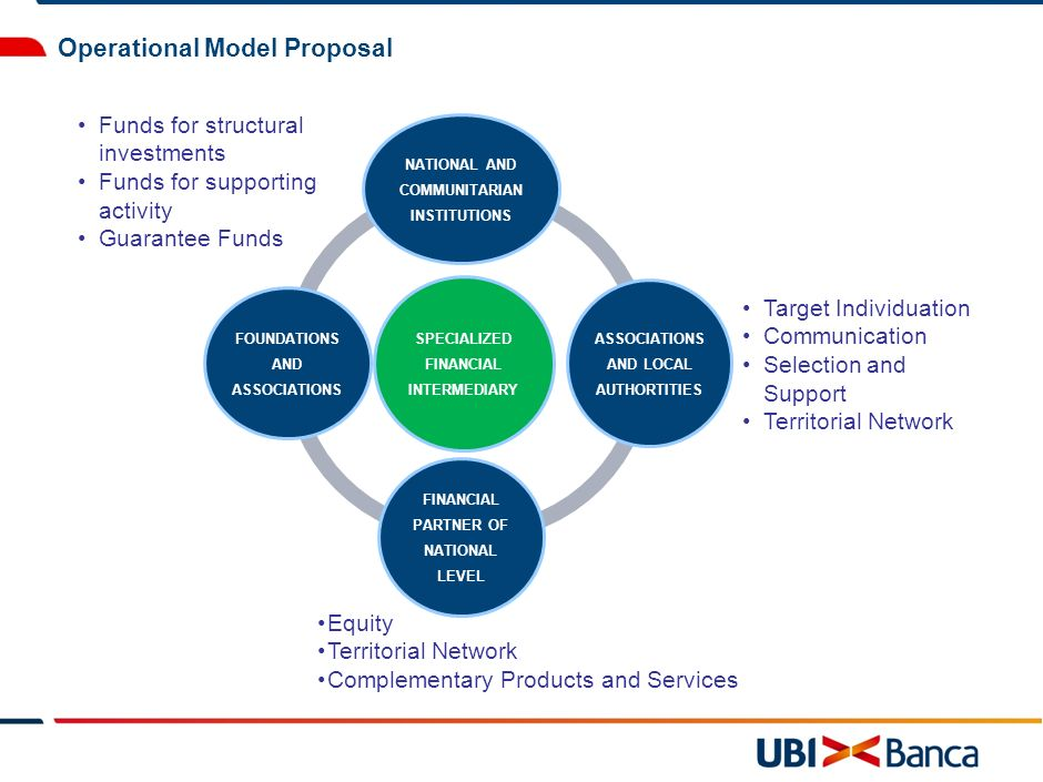 Operational Model Proposal SPECIALIZED FINANCIAL INTERMEDIARY NATIONAL AND COMMUNITARIAN INSTITUTIONS ASSOCIATIONS AND LOCAL AUTHORTITIES FINANCIAL PARTNER OF NATIONAL LEVEL FOUNDATIONS AND ASSOCIATIONS Funds for structural investments Funds for supporting activity Guarantee Funds Target Individuation Communication Selection and Support Territorial Network Equity Territorial Network Complementary Products and Services