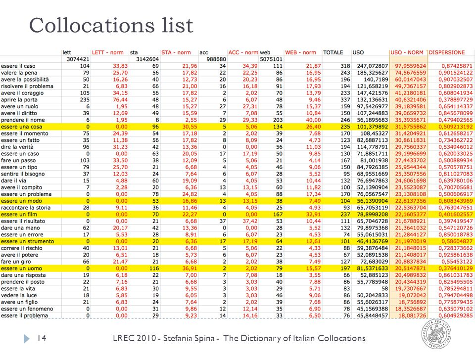 Collocations list LREC 2010 - Stefania Spina - The Dictionary of Italian Collocations14