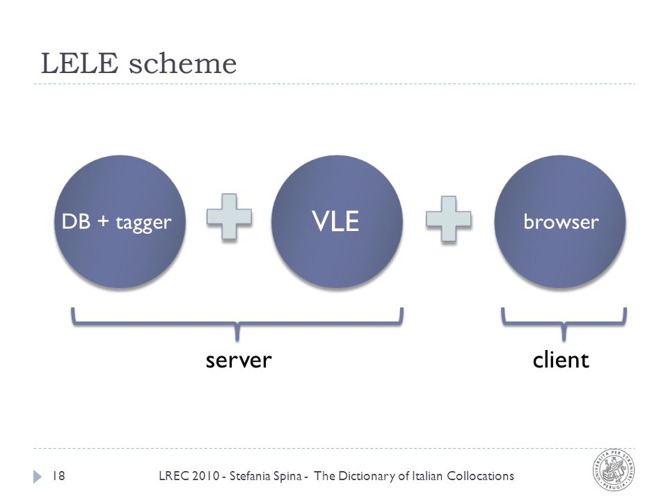 LELE scheme LREC 2010 - Stefania Spina - The Dictionary of Italian Collocations18 VLE DB + taggerbrowser serverclient