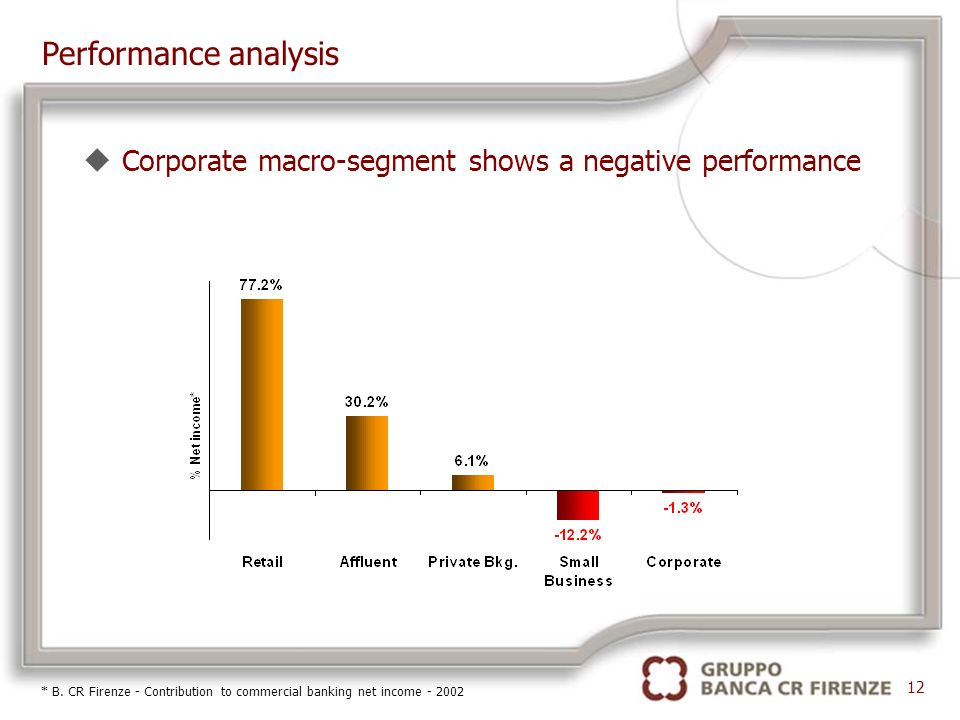 12 Performance analysis uCorporate macro-segment shows a negative performance * B.