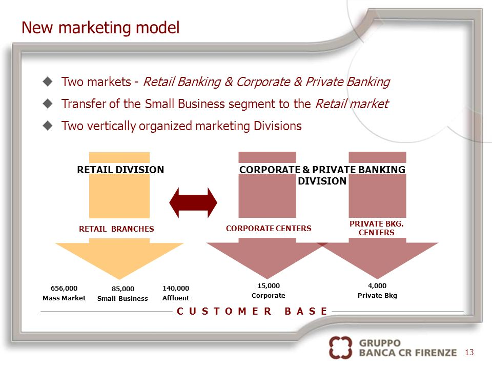 656,000 Mass Market 140,000 Affluent 85,000 Small Business 4,000 Private Bkg 15,000 Corporate uTwo markets - Retail Banking & Corporate & Private Banking uTransfer of the Small Business segment to the Retail market uTwo vertically organized marketing Divisions New marketing model RETAIL BRANCHES CORPORATE CENTERS PRIVATE BKG.
