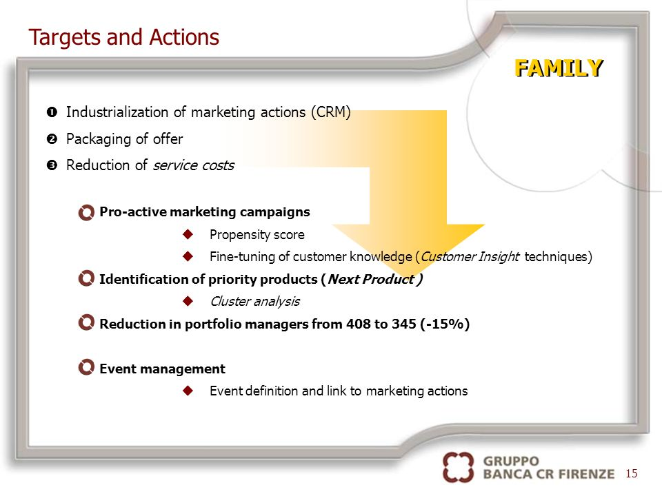 FAMILY Pro-active marketing campaigns uPropensity score uFine-tuning of customer knowledge (Customer Insight techniques) Identification of priority products (Next Product ) uCluster analysis Reduction in portfolio managers from 408 to 345 (-15%) Event management uEvent definition and link to marketing actions 15 Targets and Actions Industrialization of marketing actions (CRM) Packaging of offer Reduction of service costs