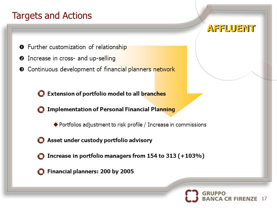 17 AFFLUENT Extension of portfolio model to all branches Implementation of Personal Financial Planning uPortfolios adjustment to risk profile / Increase in commissions Asset under custody portfolio advisory Increase in portfolio managers from 154 to 313 (+103%) Financial planners: 200 by 2005 Targets and Actions Further customization of relationship Increase in cross- and up-selling Continuous development of financial planners network