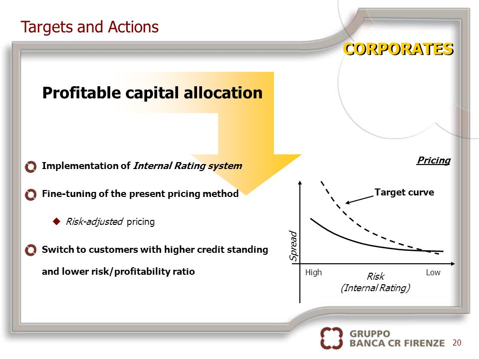 Profitable capital allocation Implementation of Internal Rating system Fine-tuning of the present pricing method uRisk-adjusted pricing Switch to customers with higher credit standing and lower risk/profitability ratio 20 Pricing Risk (Internal Rating) Target curve HighLow Spread Targets and Actions CORPORATES