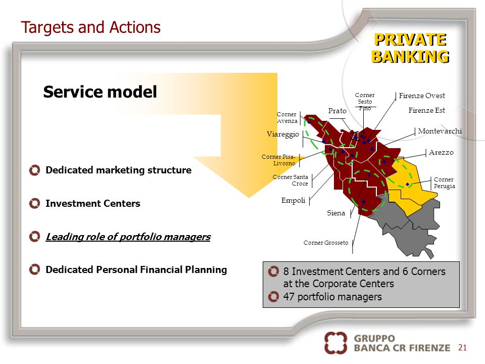 PRIVATE BANKING PRIVATE BANKING Siena Arezzo Empoli Firenze Est Firenze Ovest Prato Viareggio Corner Avenza Montevarchi Corner Grosseto Corner Pisa- Livorno Corner Santa Croce Corner Sesto F.no Corner Perugia 8 Investment Centers and 6 Corners at the Corporate Centers 47 portfolio managers Dedicated marketing structure Investment Centers Leading role of portfolio managers Dedicated Personal Financial Planning Service model 21 Targets and Actions