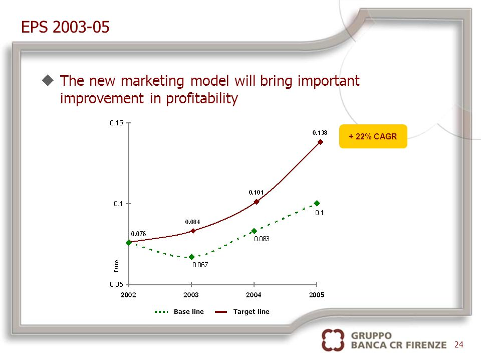 EPS 2003-05 + 22% CAGR 24 uThe new marketing model will bring important improvement in profitability Target lineBase line