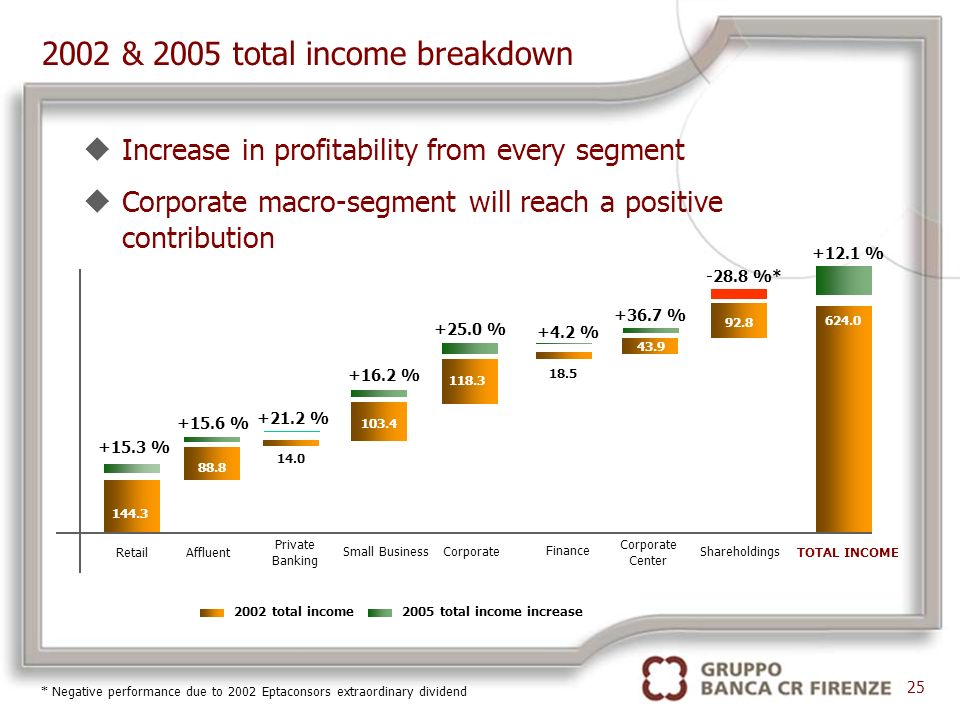 uIncrease in profitability from every segment uCorporate macro-segment will reach a positive contribution 2002 & 2005 total income breakdown 25 +4.2 % +21.2 % RetailAffluent 144.3 88.8 TOTAL INCOME Private Banking 14.0 +15.3 % +15.6 % Corporate Center 43.9 Small Business 103.4 118.3 Corporate Finance 18.5 Shareholdings 92.8 624.0 +16.2 % +25.0 % +36.7 % -28.8 %* +12.1 % 2002 total income2005 total income increase * Negative performance due to 2002 Eptaconsors extraordinary dividend