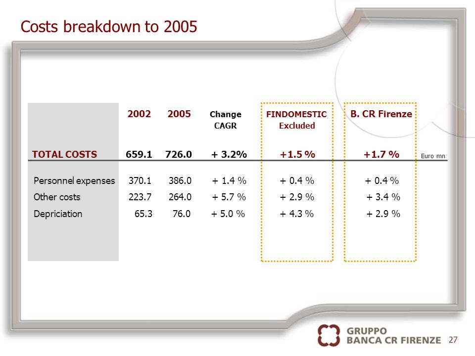 Costs breakdown to 2005 27 TOTAL COSTS 659.1 726.0 + 3.2% +1.5 % +1.7 % 2002 2005 Change FINDOMESTIC B.