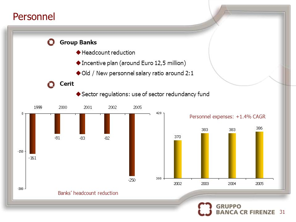 Banks headcount reduction Personnel expenses: +1.4% CAGR Personnel 31 Group Banks uHeadcount reduction uIncentive plan (around Euro 12,5 million) uOld / New personnel salary ratio around 2:1 Cerit uSector regulations: use of sector redundancy fund