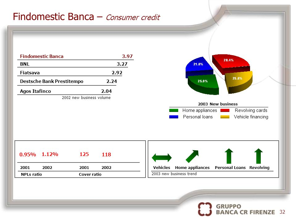 Findomestic Banca – Consumer credit Findomestic Banca 3.97 BNL 3.27 Fiatsava 2.92 Destsche Bank Prestitempo 2.24 Agos Itafinco 2.04 2002 new business volume Vehicles Home appliances Personal Loans Revolving 2003 new business trend 32 Personal loans Home appliances Vehicle financing Revolving cards 2003 New business 2001 2002 NPLs ratio Cover ratio 0.95% 1.12%125 118
