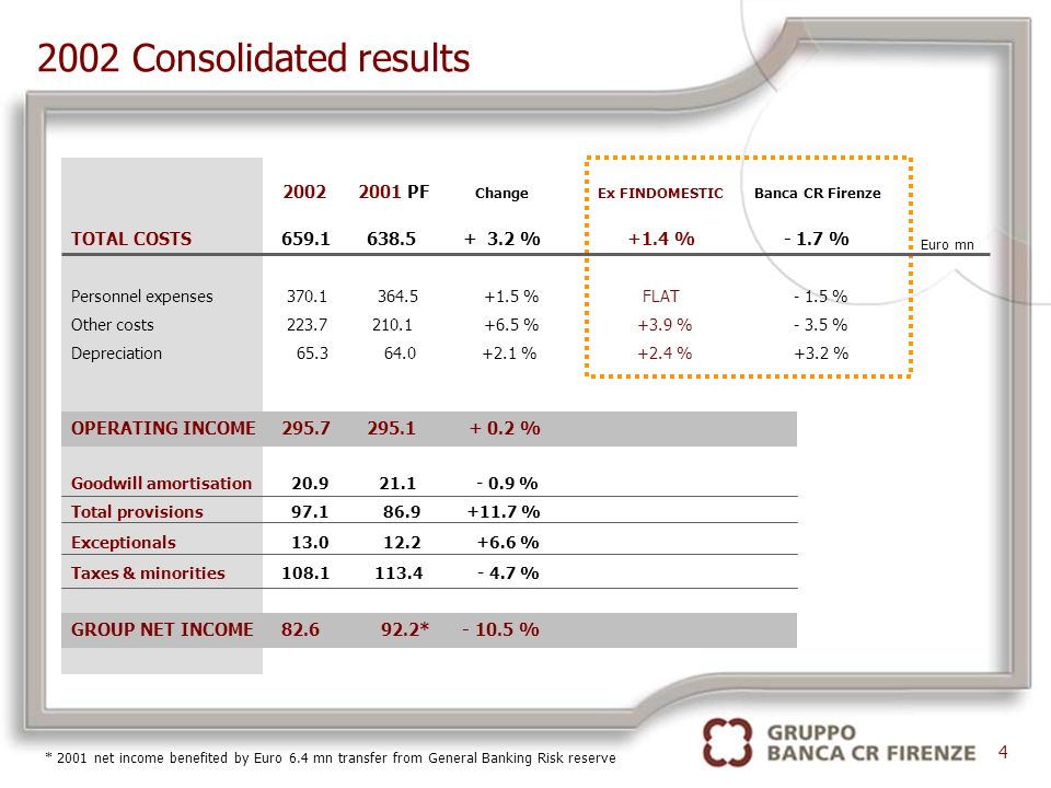 2002 Consolidated results TOTAL COSTS659.1 638.5 + 3.2 % +1.4 % - 1.7 % 2002 2001 PF Change Ex FINDOMESTIC Banca CR Firenze Euro mn Personnel expenses 370.1 364.5 +1.5 % FLAT - 1.5 % Other costs 223.7 210.1 +6.5 % +3.9 % - 3.5 % Depreciation 65.3 64.0 +2.1 % +2.4 % +3.2 % OPERATING INCOME295.7 295.1 + 0.2 % Goodwill amortisation 20.9 21.1 - 0.9 % Total provisions 97.1 86.9 +11.7 % Exceptionals 13.0 12.2 +6.6 % Taxes & minorities108.1 113.4 - 4.7 % GROUP NET INCOME82.6 92.2* - 10.5 % 4 * 2001 net income benefited by Euro 6.4 mn transfer from General Banking Risk reserve