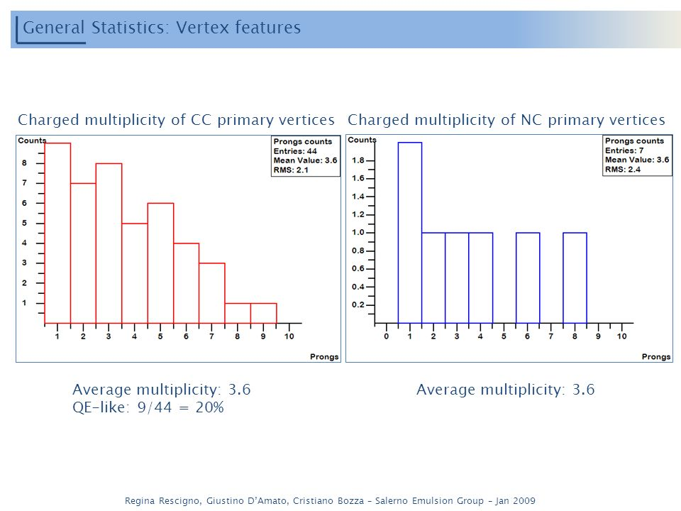 Regina Rescigno, Giustino DAmato, Cristiano Bozza – Salerno Emulsion Group – Jan 2009 General Statistics: Vertex features Charged multiplicity of CC primary verticesCharged multiplicity of NC primary vertices Average multiplicity: 3.6 QE-like: 9/44 = 20% Average multiplicity: 3.6