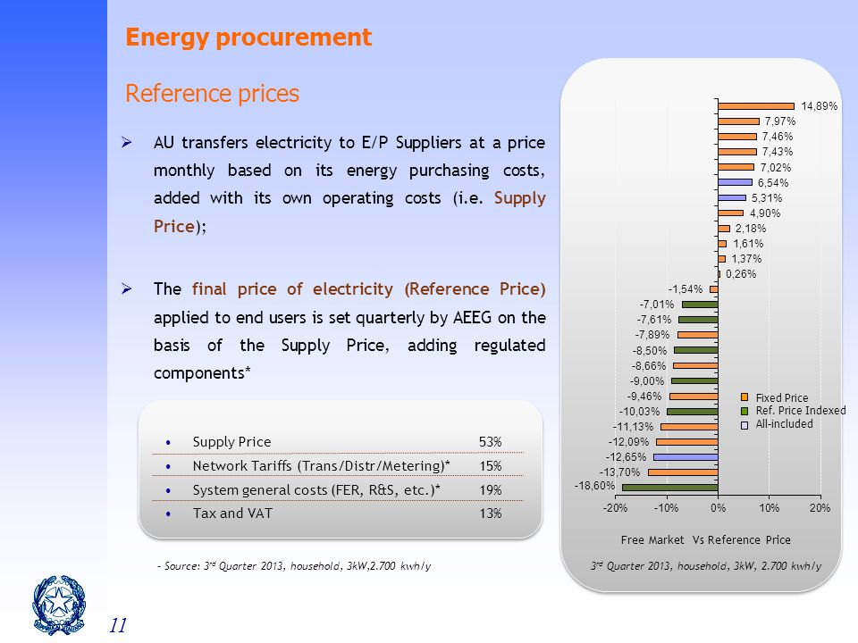 11 Energy procurement Reference prices AU transfers electricity to E/P Suppliers at a price monthly based on its energy purchasing costs, added with its own operating costs (i.e.