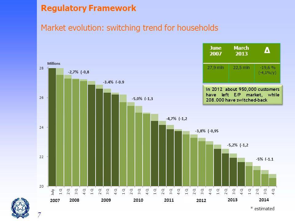 7 Regulatory Framework Market evolution: switching trend for households in 2012 about 950,000 customers have left E/P market, while 208.000 have switched-back * estimated
