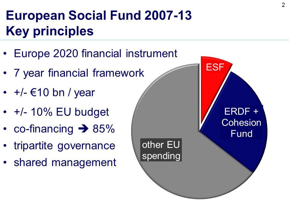 2 European Social Fund Key principles Europe 2020 financial instrument 7 year financial framework +/- 10 bn / year +/- 10% EU budget co-financing 85% tripartite governance shared management