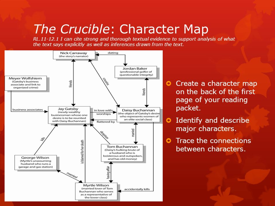 Unit 2: Do people get what they deserve? The Crucible by ... In Depth Of The Crucible Character Map on the castle character map, once upon a time character map, english 10 curriculum map, a doll's house character map, taming of the shrew character map, hamlet character map, inherit the wind character map, titus andronicus character map, macbeth character map, king lear character map, a comedy of errors character map, romeo and juliet character map, tempest character map, twelfth night character map, anna karenina character map, importance of being earnest character map, othello character map, a visit from the goon squad character map, a raisin in the sun character map,