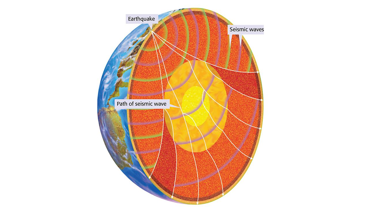 Chapter 7 section 1 what you will learn identify the layers of the 27 section summary the earth is made up of three layersthe crust the mantle and the corebased on chemical composition less dense compounds make up the ccuart Gallery