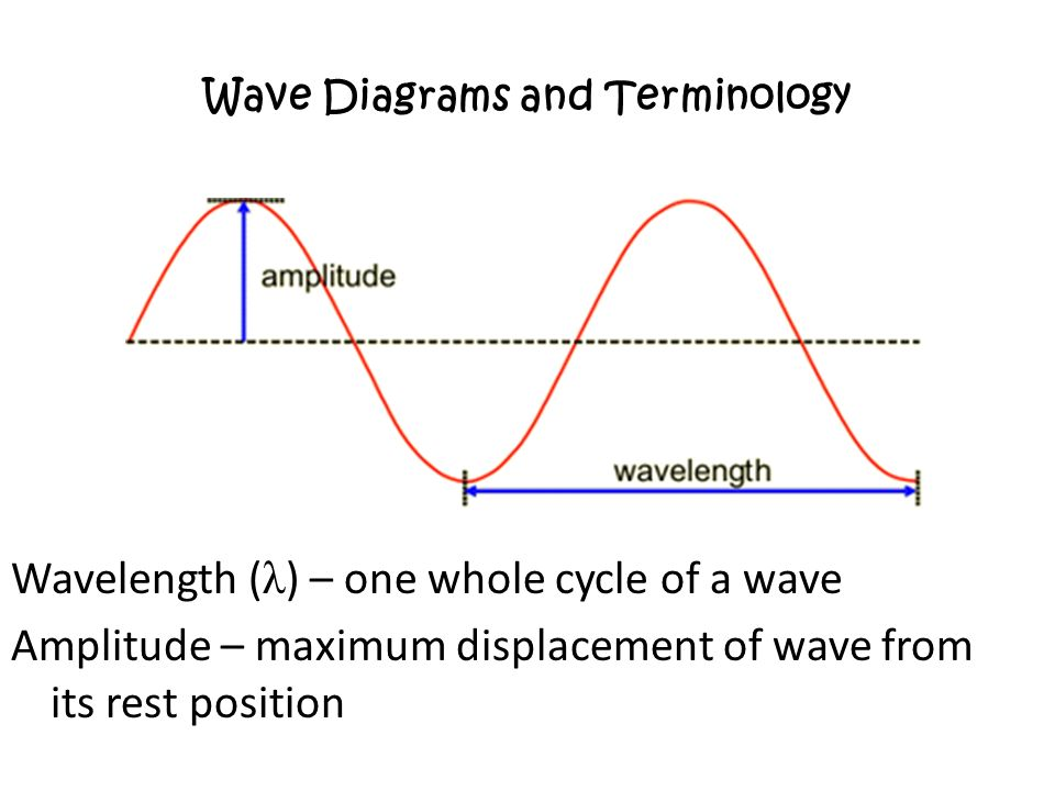 Properties Of Waves Including Light And Sound Longitudinal And