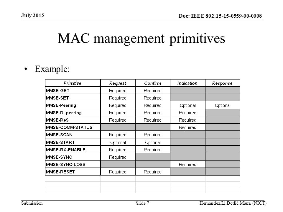 Doc: IEEE Submission MAC management primitives Example: July 2015 Hernandez,Li,Dotlić,Miura (NICT)Slide 7