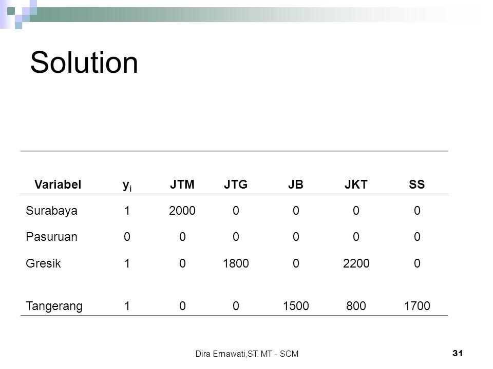 Network configuration merancang jaringan supply chain dira 31 dira ernawati ccuart Images