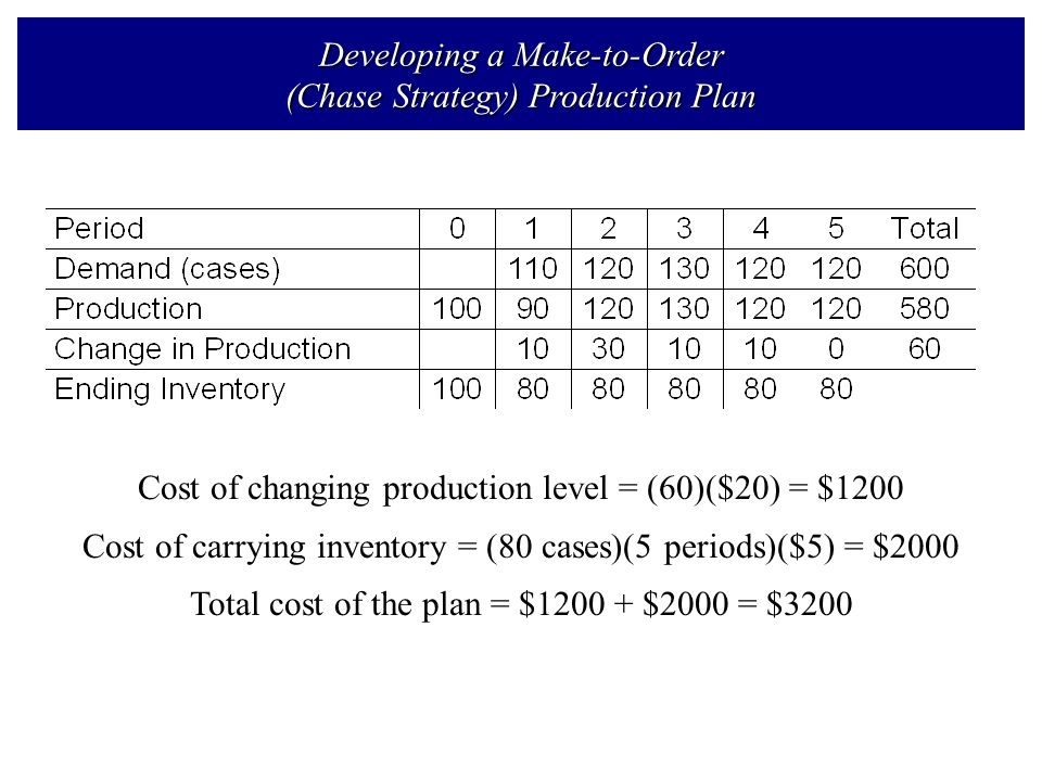 Lecture 3 Production Planning System Books Introduction to Materials