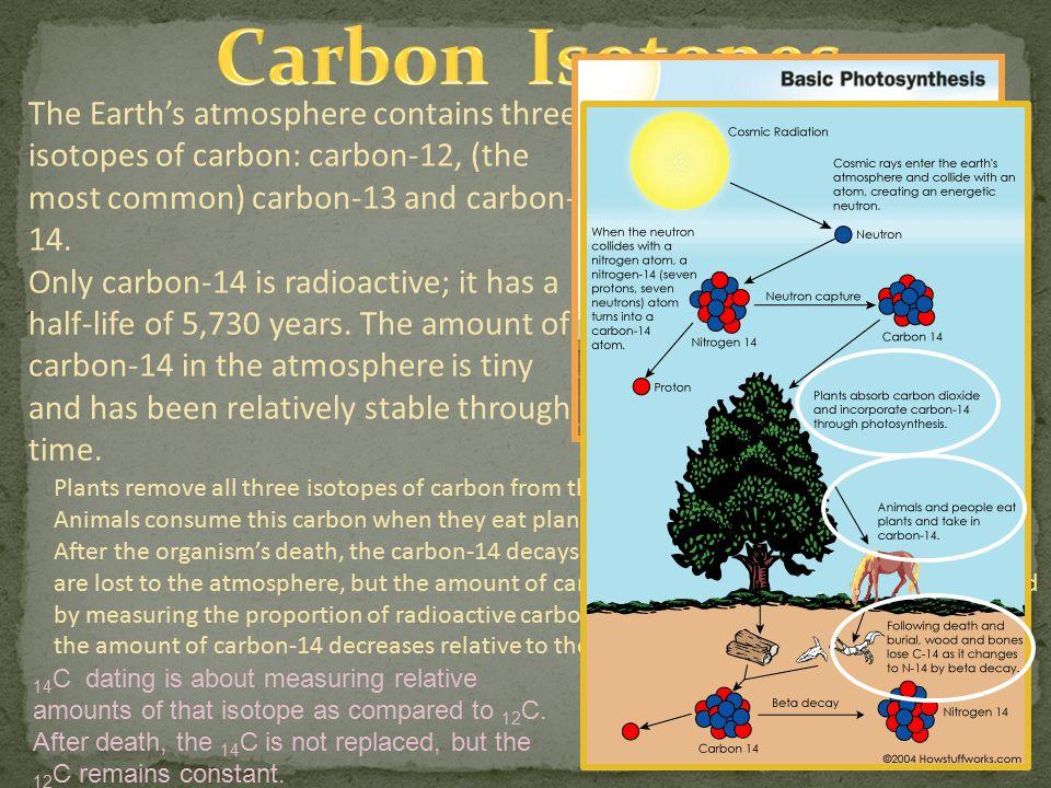 carbon dating slides
