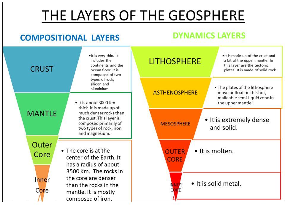 Thy Dynamic Earth Geosphere Atmosphere Hydrosphere Biosphere