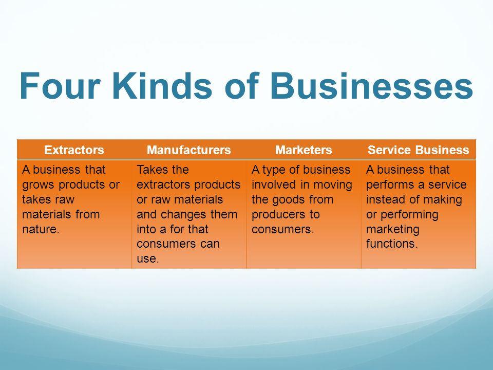 Four Kinds of Businesses