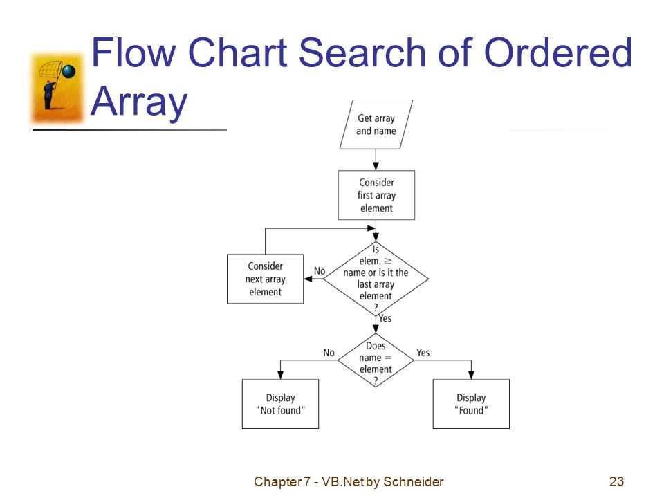 Chapter 7 Vb By Schneider1 Chapter 7 Arrays 71 Creating And