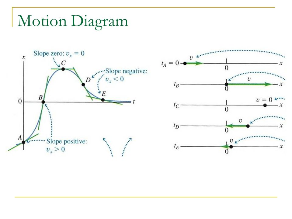 Kinematics Linear Motion In One Dimension Class Ppt Download
