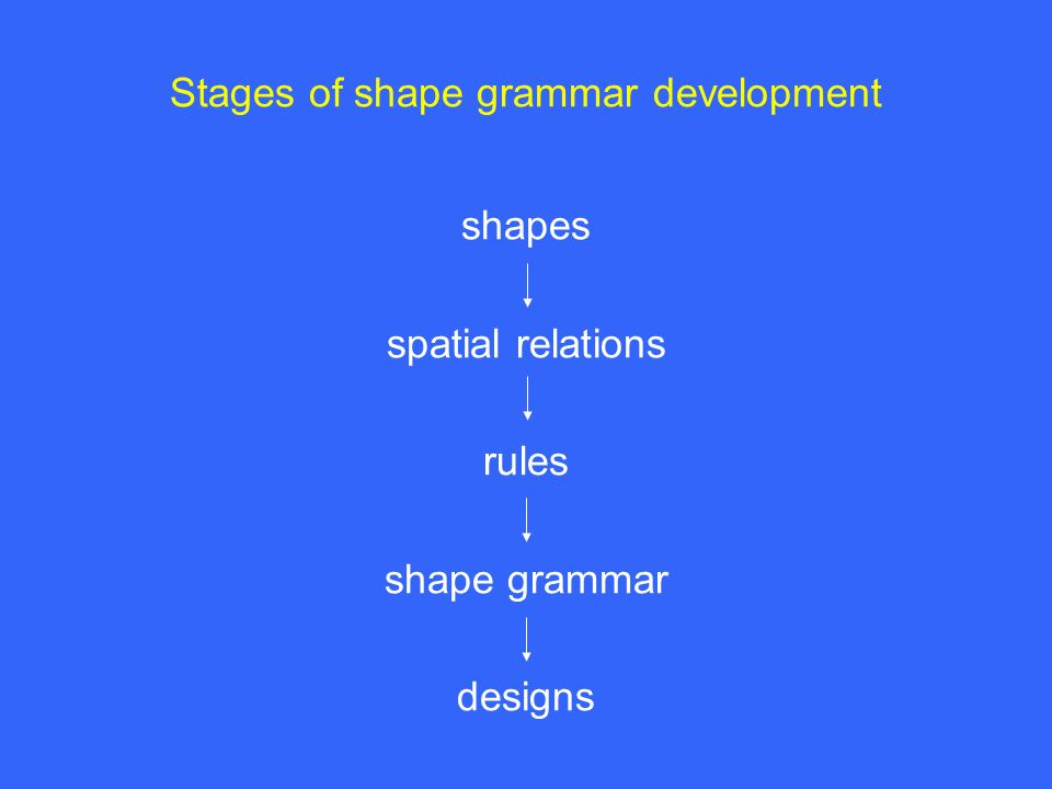 Stages of shape grammar development shapes spatial relations rules shape grammar designs