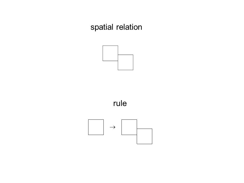 rule spatial relation