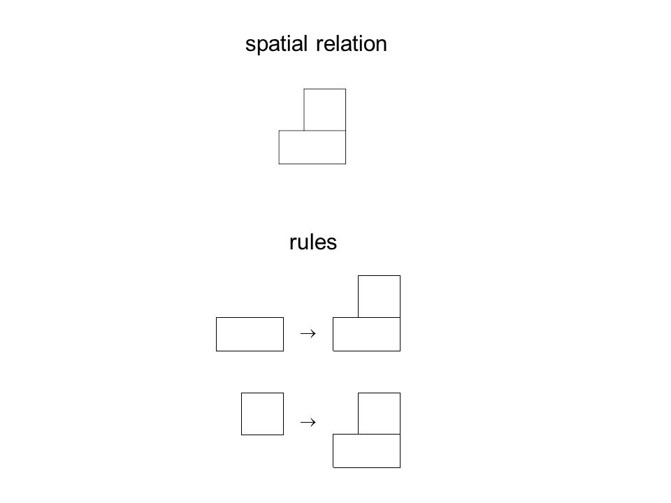 rules spatial relation