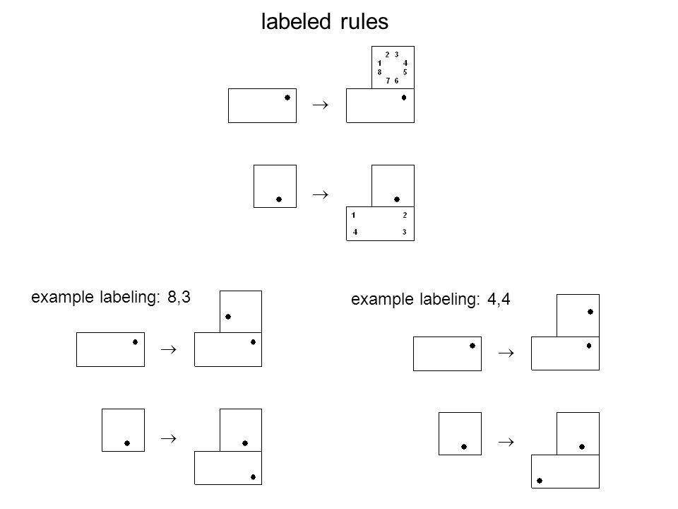 labeled rules example labeling: 8,3 example labeling: 4,4