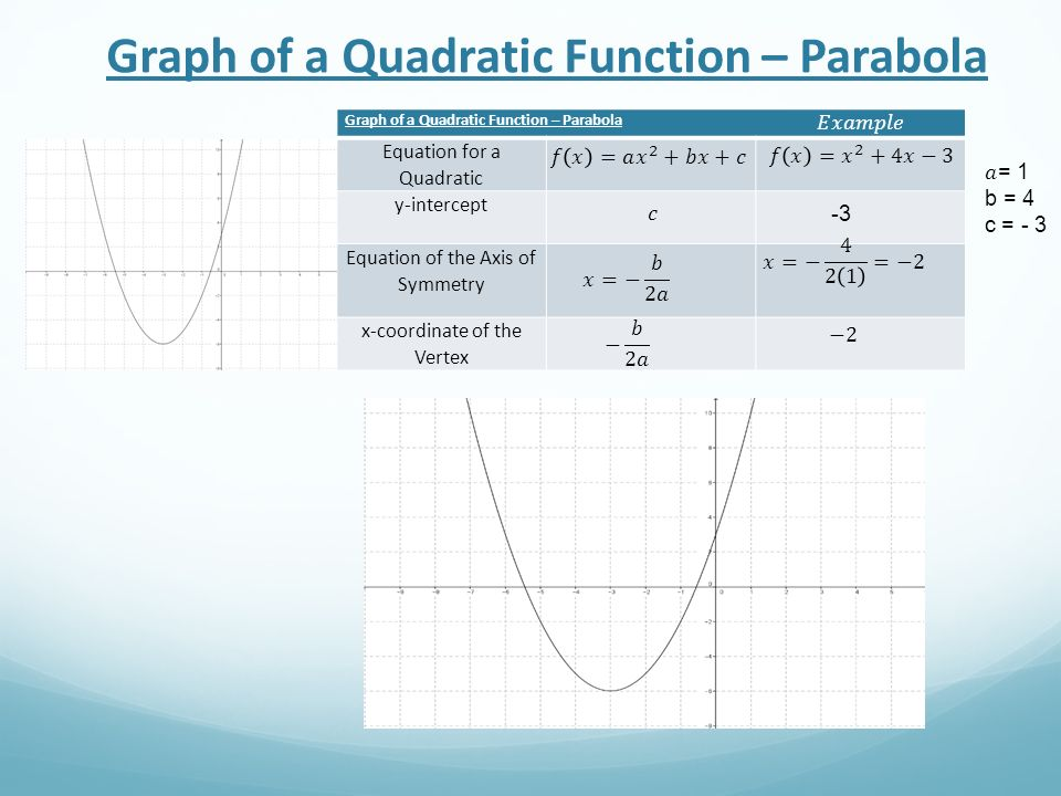 Graph of a Quadratic Function – Parabola Equation for a Quadratic y-intercept Equation of the Axis of Symmetry x-coordinate of the Vertex -3