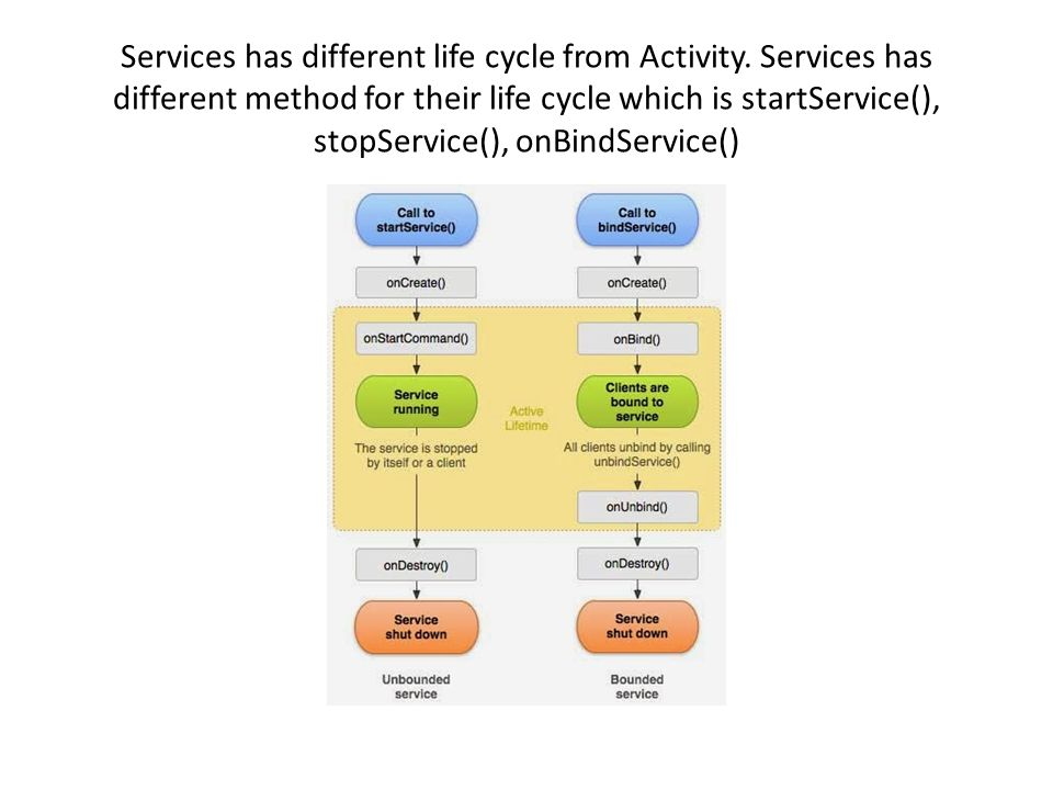 Services has different life cycle from Activity.