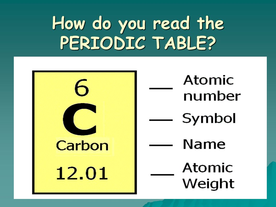 Introduction to the periodic table atomic number symbol atomic what is the periodic table o shows all known elements in the universe urtaz Gallery
