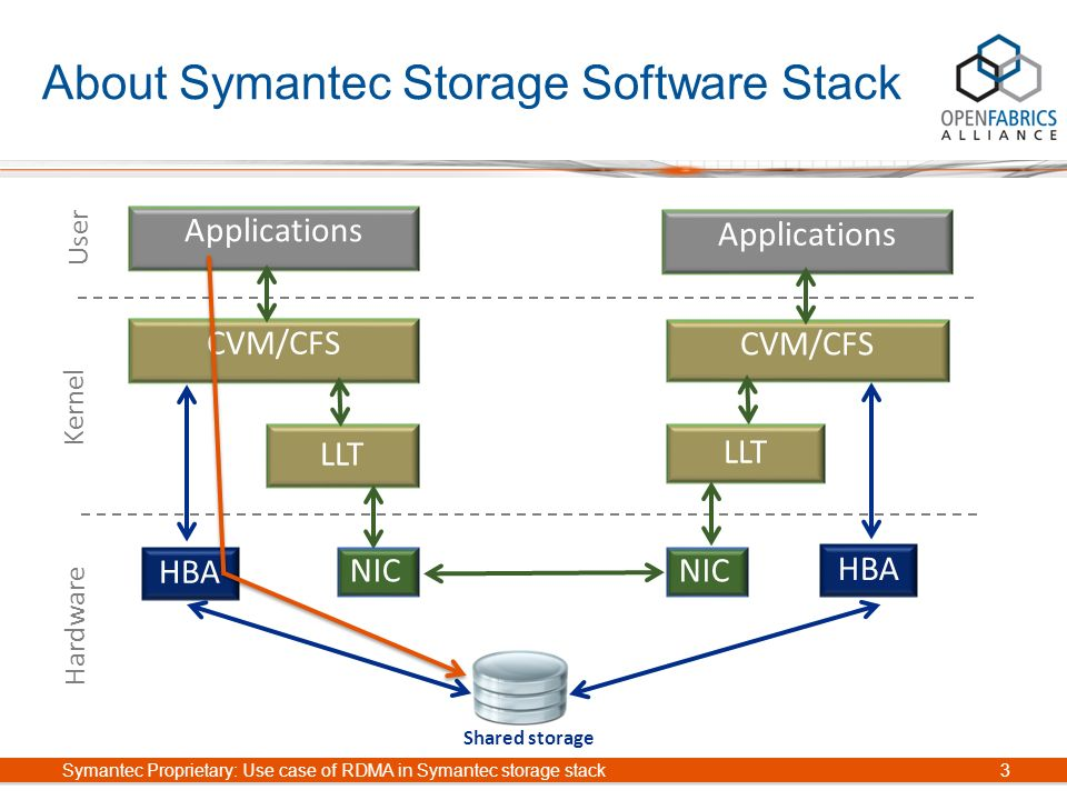 Use case of RDMA in Symantec storage software stack Om