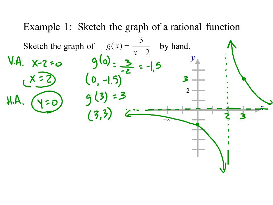 2.7graphs of rational functions students will analyze and sketch