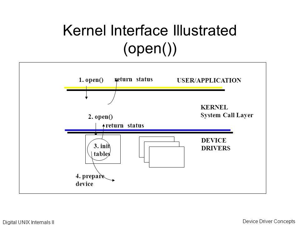 UNIX INTERNALS PDF DOWNLOAD