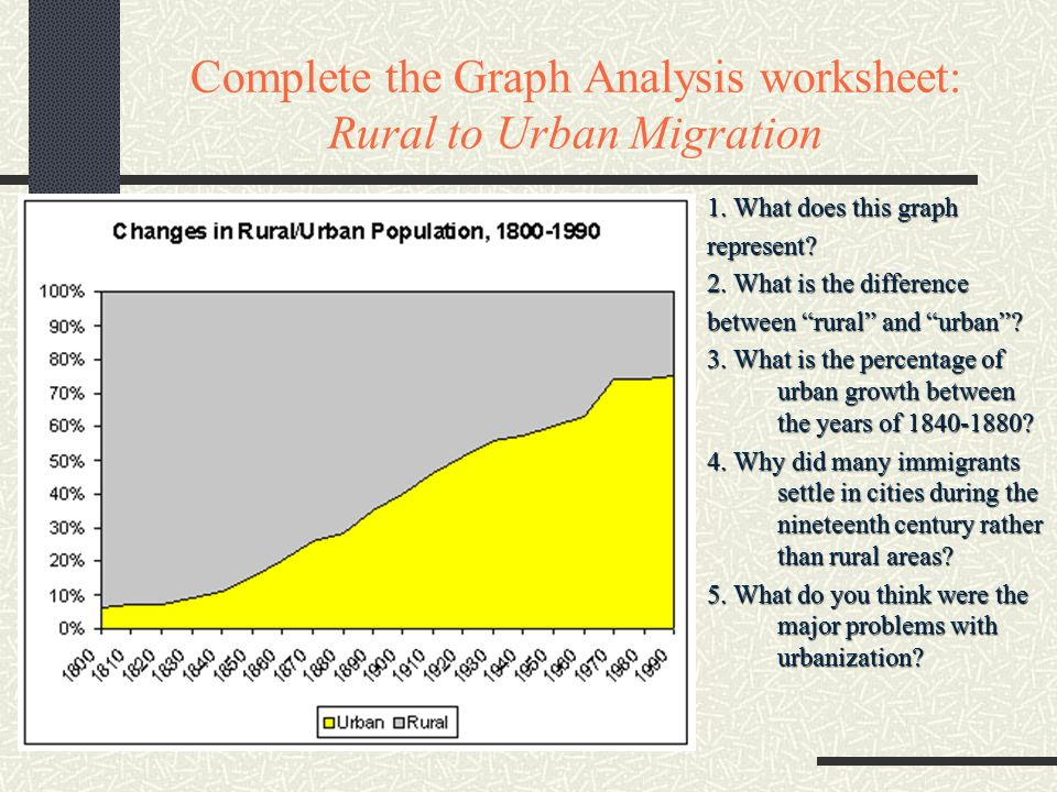 Plete The Graph Analysis Worksheet Rural To Urban Migration 1: Urban And Rural Worksheets At Alzheimers-prions.com