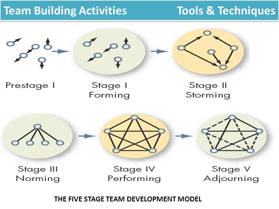The Process Of Identifying And Documenting Project Roles