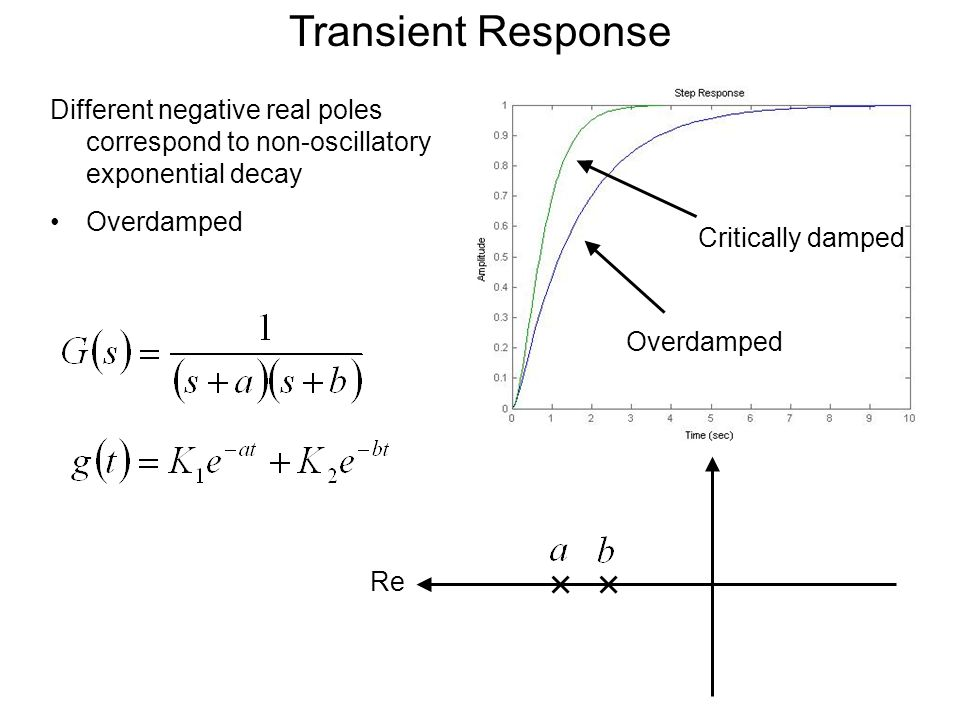 Modeling Transient Response So far our analysis has been