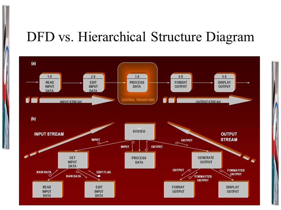 Span of control ceo vp finance finance dept vp marketing marketing 3 dfd vs hierarchical structure diagram publicscrutiny Image collections