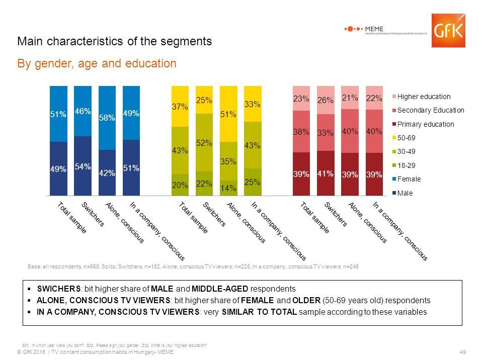 GfK 2015 | TV content consumption habits in Hungary- MEME1 TV